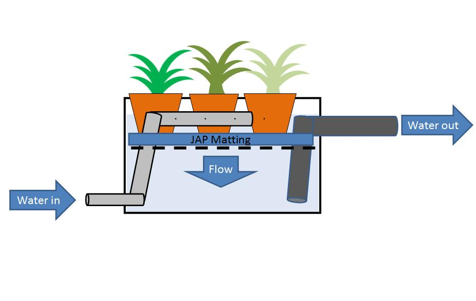 A hard lesson to learn articles from north wales koi club for Koi pond filtration diagrams